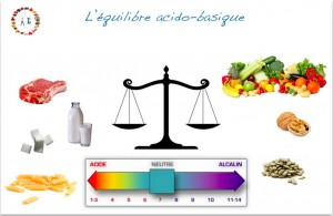 equilibre-acido-basique-alimentaire